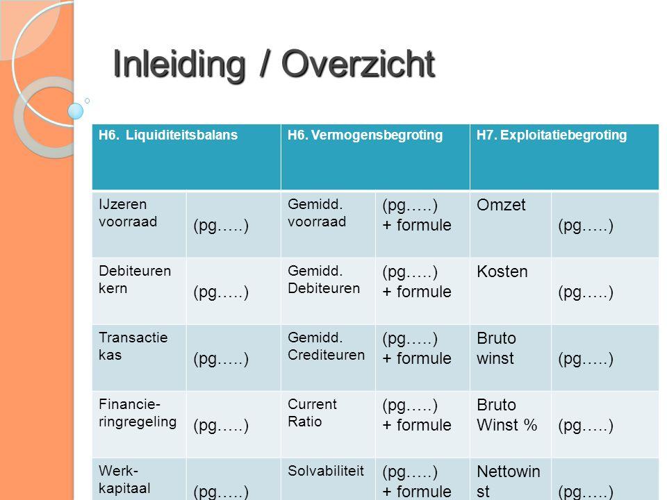 Inleiding / Overzicht H6. LiquiditeitsbalansH6. VermogensbegrotingH7. Exploitatiebegroting IJzeren voorraad (pg…..) Gemidd. voorraad (pg…..) + formule