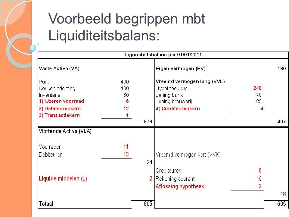 Voorbeeld Liquiditeitsbegroting