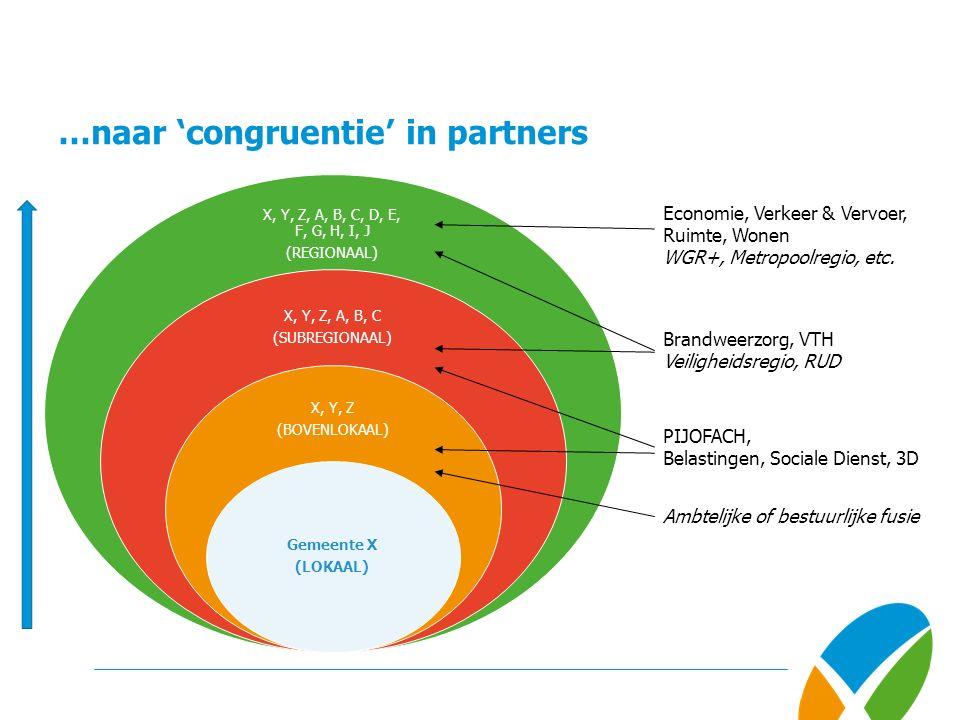 …naar 'congruentie' in partners X, Y, Z, A, B, C, D, E, F, G, H, I, J (REGIONAAL) X, Y, Z, A, B, C (SUBREGIONAAL) X, Y, Z (BOVENLOKAAL) Gemeente X (LOKAAL) Economie, Verkeer & Vervoer, Ruimte, Wonen WGR+, Metropoolregio, etc.