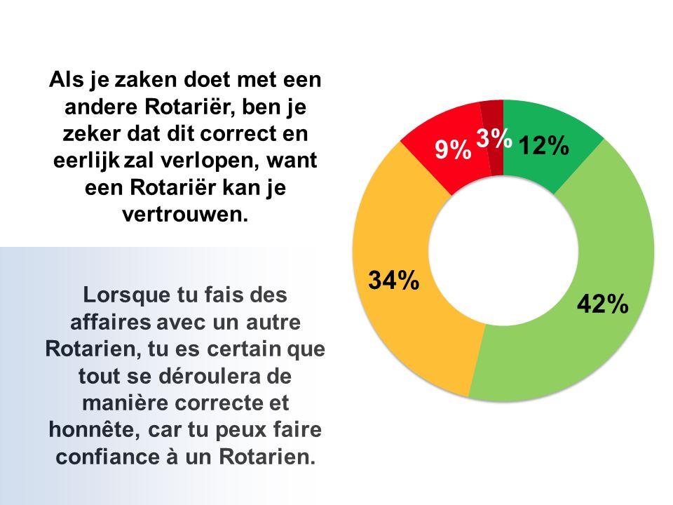Als je zaken doet met een andere Rotariër, ben je zeker dat dit correct en eerlijk zal verlopen, want een Rotariër kan je vertrouwen.