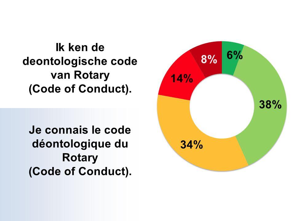 Ik ken de deontologische code van Rotary (Code of Conduct).