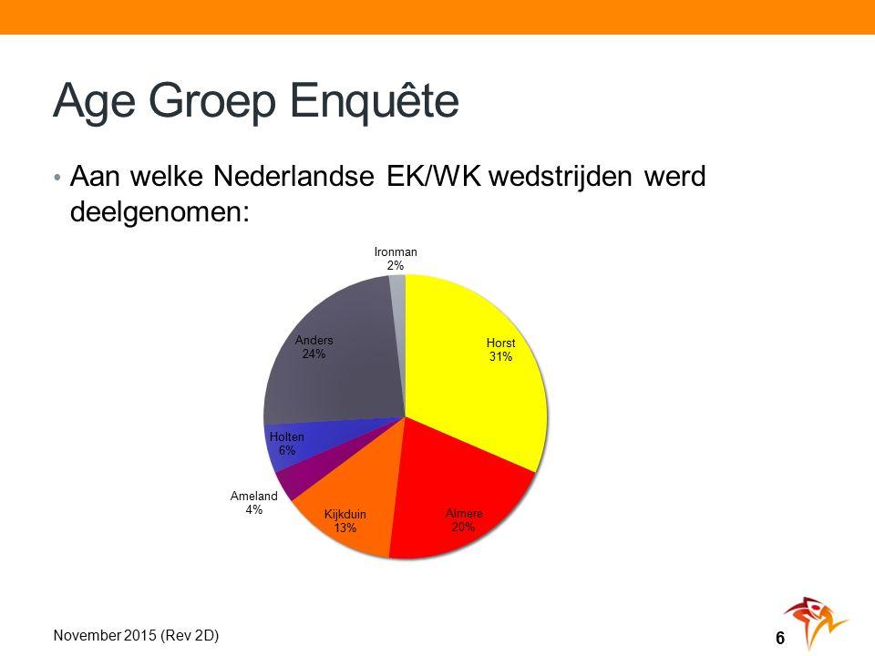 Age Groep Enquête Aan welke Nederlandse EK/WK wedstrijden werd deelgenomen: November 2015 (Rev 2D) 6