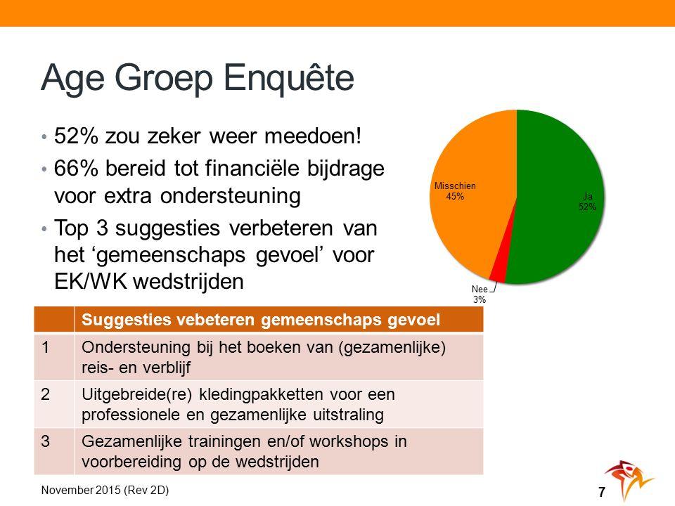 Age Groep Enquête November 2015 (Rev 2D) 7 52% zou zeker weer meedoen.