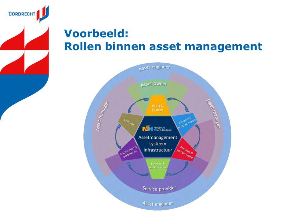 Voorbeeld: Rollen binnen asset management