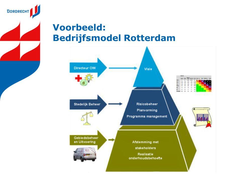 Voorbeeld: Bedrijfsmodel Rotterdam