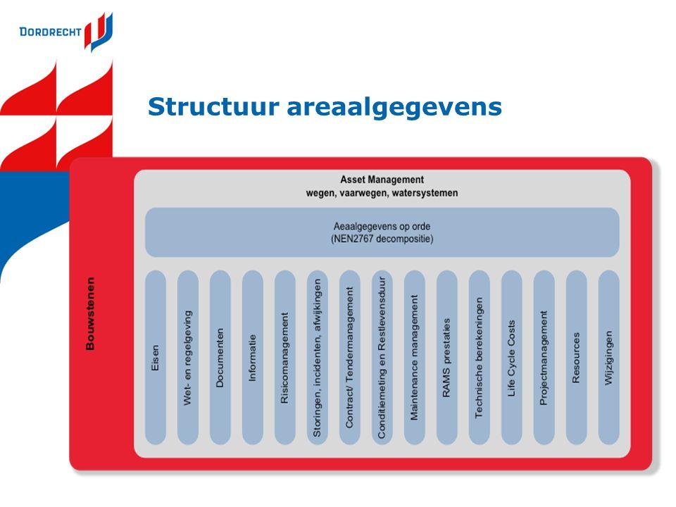 Structuur areaalgegevens