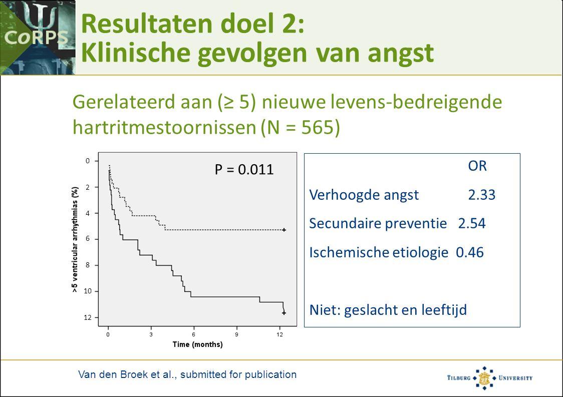 Resultaten doel 2: Klinische gevolgen van angst Gerelateerd aan (≥ 5) nieuwe levens-bedreigende hartritmestoornissen (N = 565) OR Verhoogde angst 2.33
