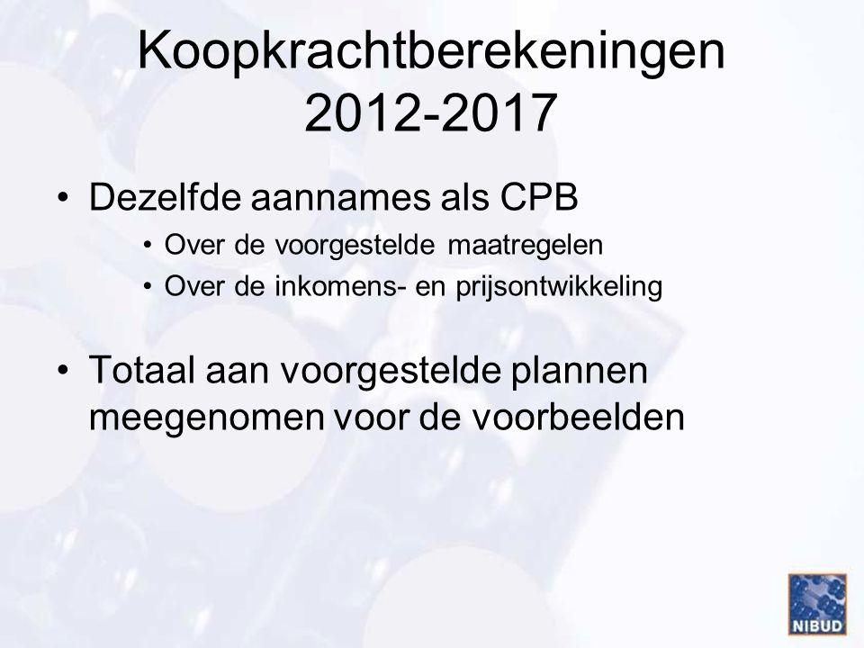 Koopkrachtberekeningen 2012-2017 Dezelfde aannames als CPB Over de voorgestelde maatregelen Over de inkomens- en prijsontwikkeling Totaal aan voorgestelde plannen meegenomen voor de voorbeelden