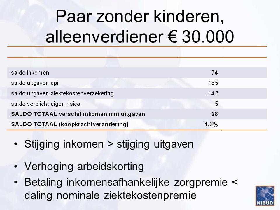 Paar zonder kinderen, alleenverdiener € 30.000 Stijging inkomen > stijging uitgaven Verhoging arbeidskorting Betaling inkomensafhankelijke zorgpremie < daling nominale ziektekostenpremie
