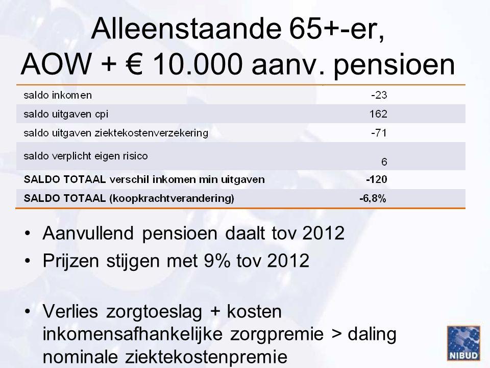 Alleenstaande 65+-er, AOW + € 10.000 aanv.