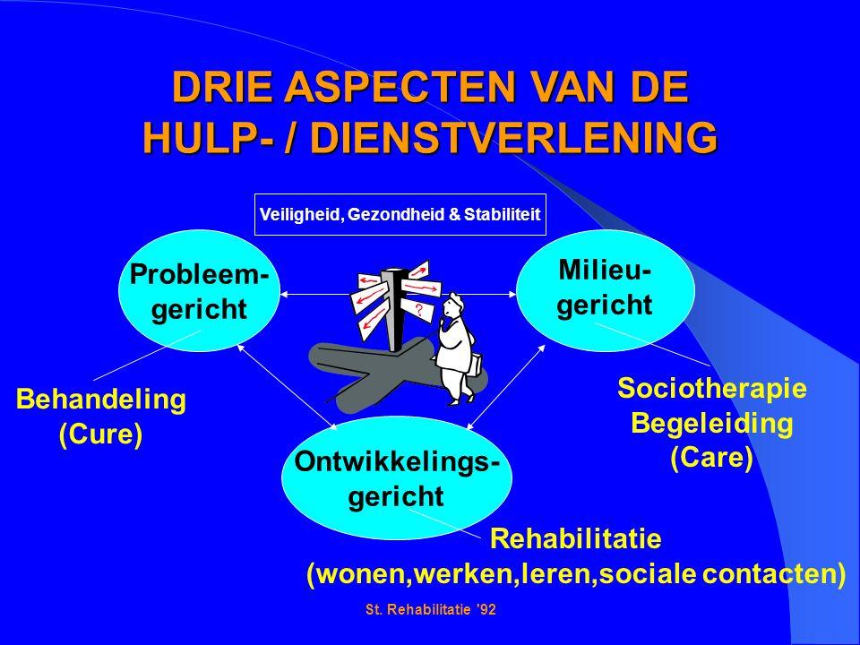St. Rehabilitatie '92 DRIE ASPECTEN VAN DE HULP- / DIENSTVERLENING Probleem- gericht Ontwikkelings- gericht Milieu- gericht Behandeling (Cure) Socioth