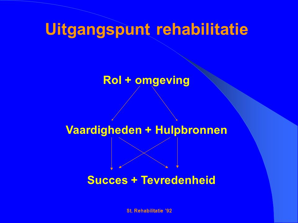 St. Rehabilitatie '92 Uitgangspunt rehabilitatie Rol + omgeving Vaardigheden + Hulpbronnen Succes + Tevredenheid