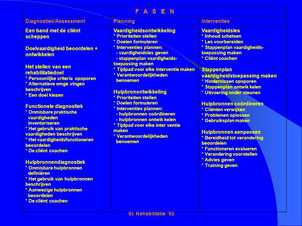 St. Rehabilitatie '92 F A S E N Diagnostiek/AssessmentPlanningInterventies Een band met de cliënt scheppen Doelvaardigheid beoordelen + ontwikkelen He