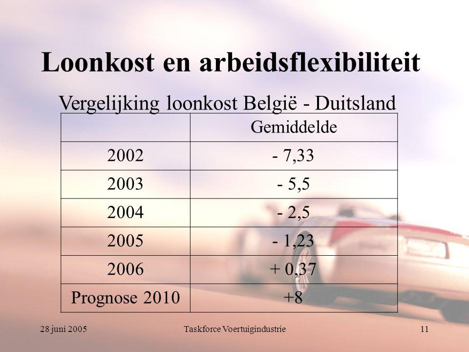 28 juni 2005Taskforce Voertuigindustrie11 Loonkost en arbeidsflexibiliteit Gemiddelde 2002- 7,33 2003- 5,5 2004- 2,5 2005- 1,23 2006+ 0,37 Prognose 2010+8 Vergelijking loonkost België - Duitsland