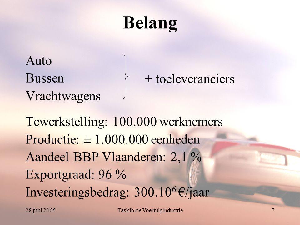 28 juni 2005Taskforce Voertuigindustrie7 Belang Auto Bussen Vrachtwagens Tewerkstelling: 100.000 werknemers Productie: ± 1.000.000 eenheden Aandeel BBP Vlaanderen: 2,1 % Exportgraad: 96 % Investeringsbedrag: 300.10 6 €/jaar + toeleveranciers