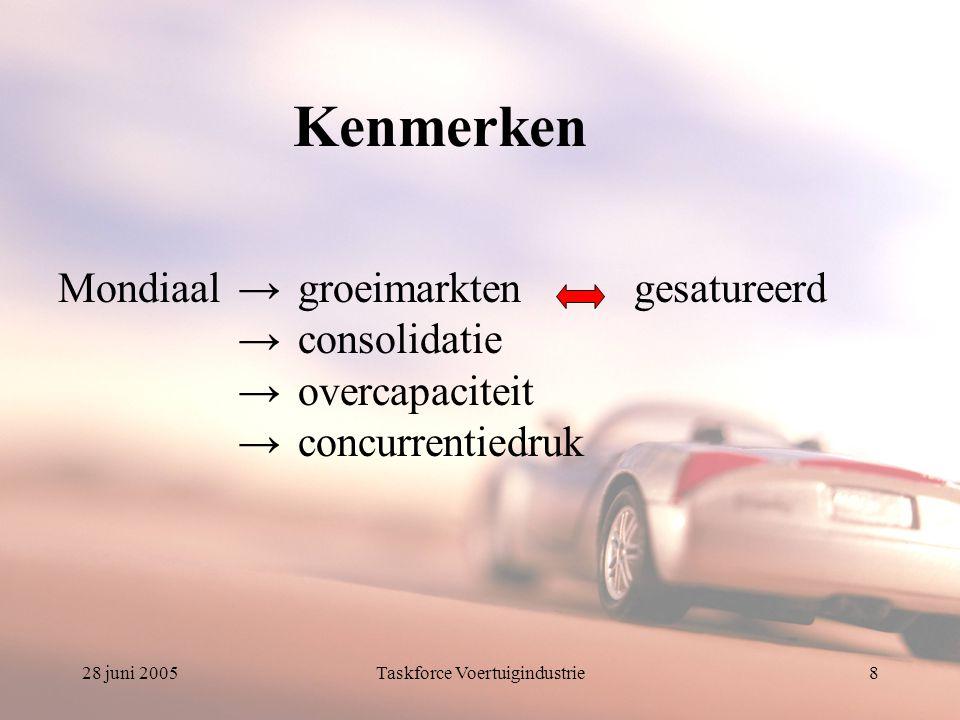 28 juni 2005Taskforce Voertuigindustrie9 Kenmerken België=investeringsbeslissingen in buitenland =technologisch geavanceerde producten/processen =arbeidsintensief met hoge loonkosten