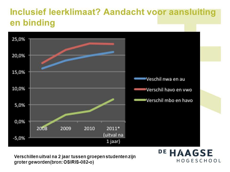 Inclusief leerklimaat? Aandacht voor aansluiting en binding Verschillen uitval na 2 jaar tussen groepen studenten zijn groter geworden(bron: OSIRIS-08