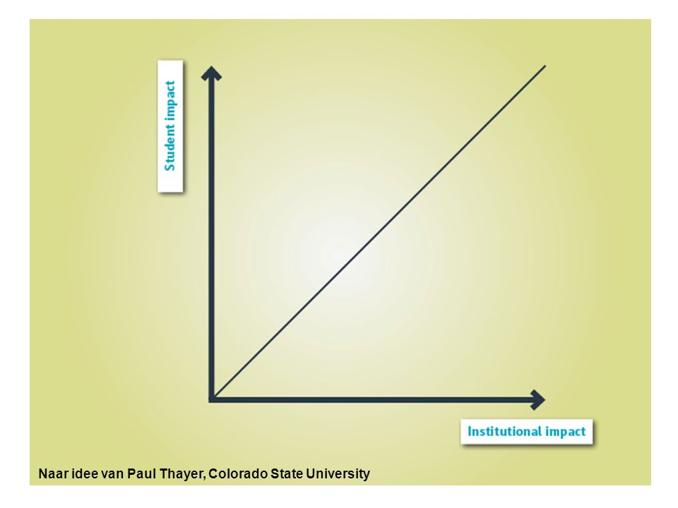 Naar idee van Paul Thayer, Colorado State University