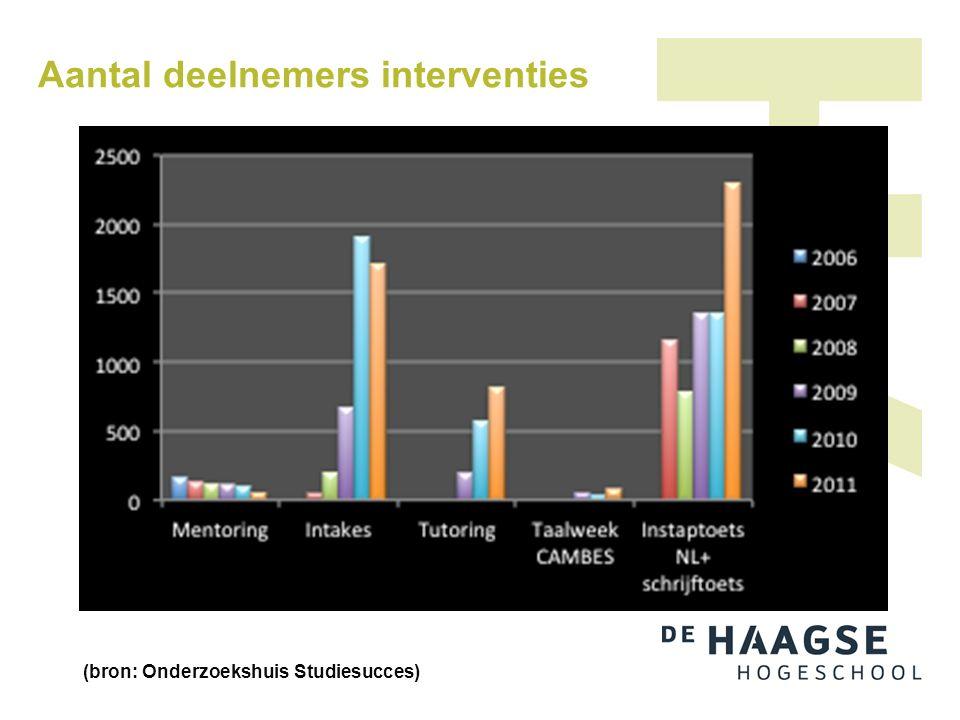 Aantal deelnemers interventies (bron: Onderzoekshuis Studiesucces)