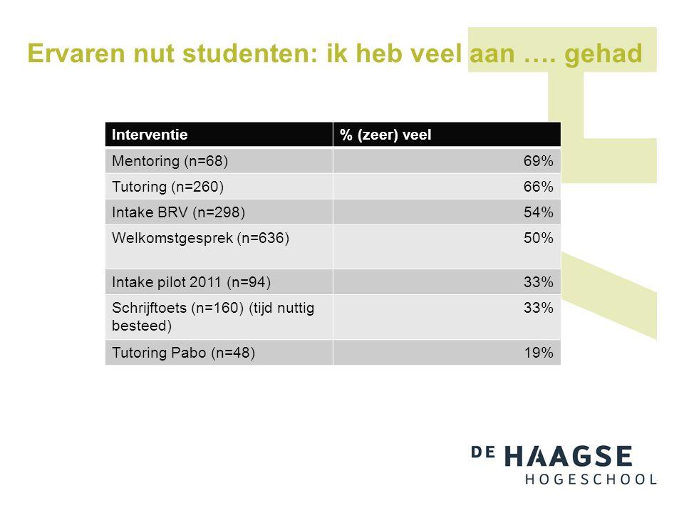 Ervaren nut studenten: ik heb veel aan …. gehad Interventie% (zeer) veel Mentoring (n=68)69% Tutoring (n=260)66% Intake BRV (n=298)54% Welkomstgesprek