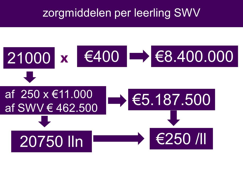 21000 af 250 x €11.000 af SWV € 462.500 €8.400.000 €5.187.500 €400 €250 /ll 20750 lln zorgmiddelen per leerling SWV X