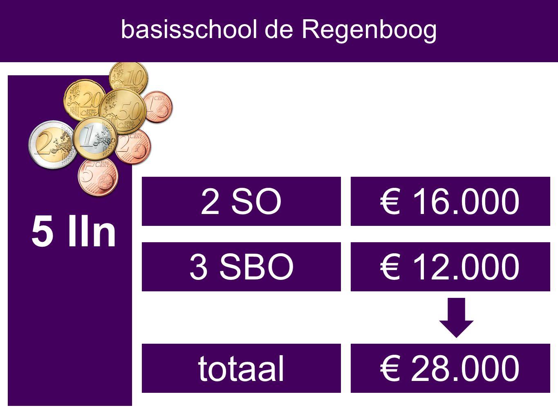 5 lln € 16.0002 SO 3 SBO€ 12.000 € 28.000totaal basisschool de Regenboog