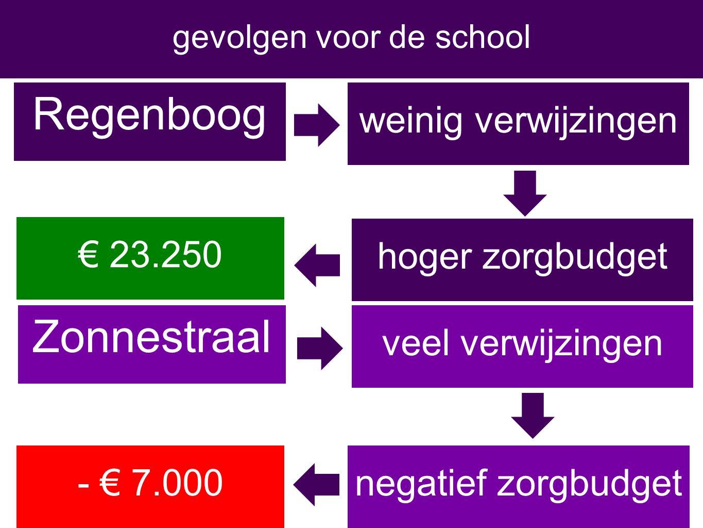 Regenboog gevolgen voor de school Zonnestraal weinig verwijzingen hoger zorgbudget veel verwijzingen € 23.250 - € 7.000negatief zorgbudget