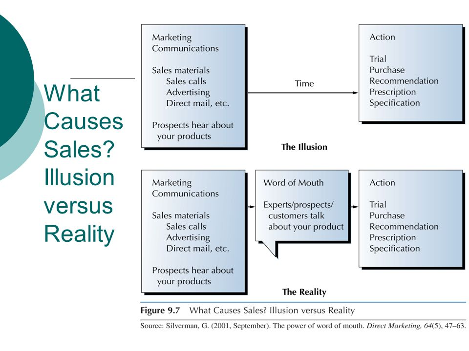 What Causes Sales Illusion versus Reality