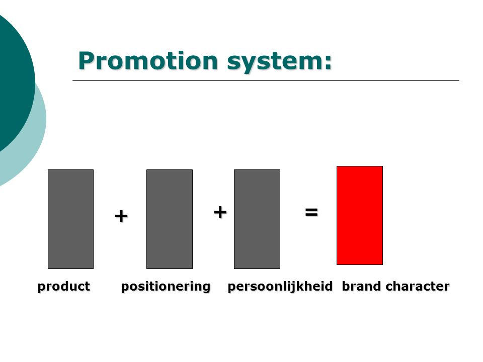 Promotion system: + += productpositioneringpersoonlijkheid brand character