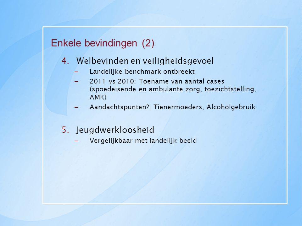Enkele bevindingen (2) 4.Welbevinden en veiligheidsgevoel – Landelijke benchmark ontbreekt – 2011 vs 2010: Toename van aantal cases (spoedeisende en ambulante zorg, toezichtstelling, AMK) – Aandachtspunten?: Tienermoeders, Alcoholgebruik 5.Jeugdwerkloosheid – Vergelijkbaar met landelijk beeld
