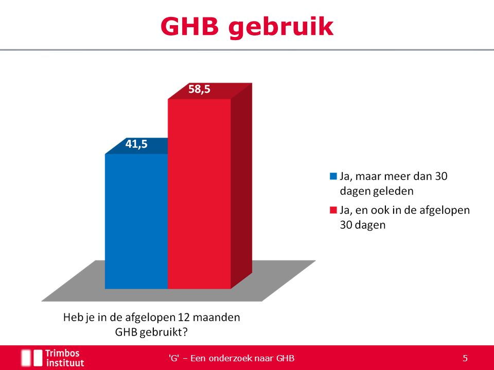 G – Een onderzoek naar GHB 46 OCDUS VariabeleCorrelatie Aantal dagen gebruik.56*** Doses per gebruiksdag.34** Afhankelijkheidscore.76*** Slaap-GHB link.68*** Life satisfaction-.73***