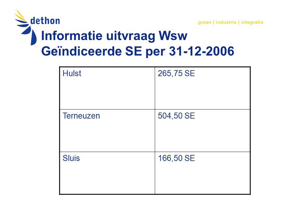 Informatie uitvraag Wsw Geïndiceerde SE per 31-12-2006 Hulst265,75 SE Terneuzen504,50 SE Sluis166,50 SE