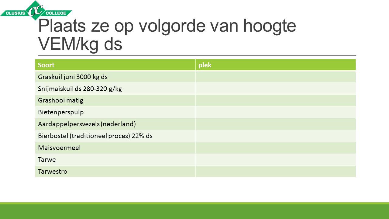 Plaats ze op volgorde van hoogte VEM/kg ds Soortplek Graskuil juni 3000 kg ds Snijmaiskuil ds 280-320 g/kg Grashooi matig Bietenperspulp Aardappelpersvezels (nederland) Bierbostel (traditioneel proces) 22% ds Maisvoermeel Tarwe Tarwestro