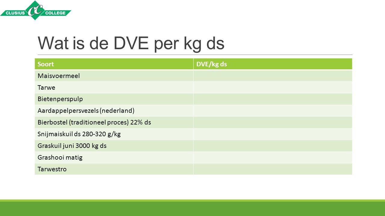 Wat is de DVE per kg ds SoortDVE/kg ds Maisvoermeel Tarwe Bietenperspulp Aardappelpersvezels (nederland) Bierbostel (traditioneel proces) 22% ds Snijm