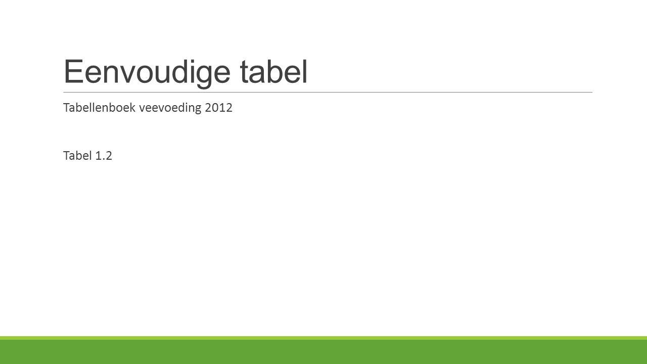 Waar vinden we die informatie Tabellenboek veevoeding 2012 Tabel 8,2: Mengvoergrondstoffen (blz 74) Tabel 8,4: Vochtrijke krachtvoeders (blz 90) Tabel 8,6: Ruwvoeders (blz 98) 8,3 en 8,5 streep er door voor melkvee