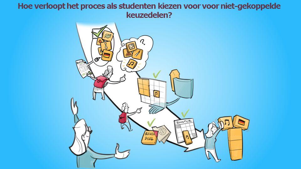 Hoe verloopt het proces als studenten kiezen voor voor niet-gekoppelde keuzedelen