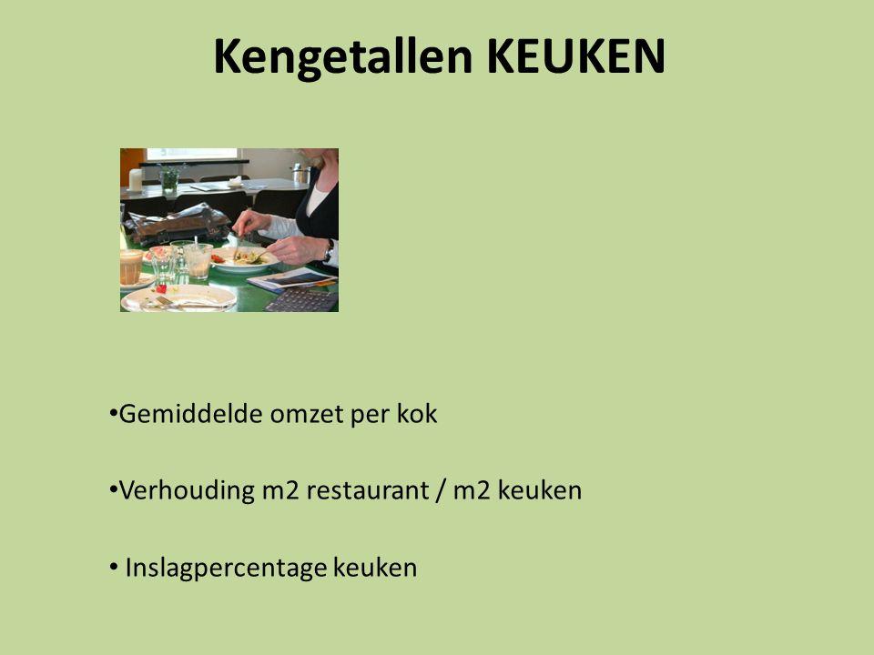 Kengetallen KEUKEN Gemiddelde omzet per kok Verhouding m2 restaurant / m2 keuken Inslagpercentage keuken