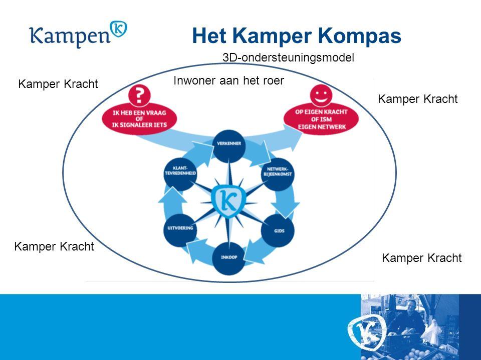 Het Kamper Kompas Inwoner aan het roer 3D-ondersteuningsmodel Kamper Kracht