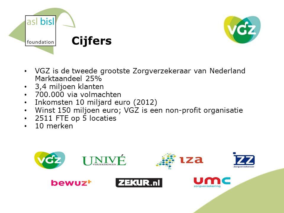 Cijfers VGZ is de tweede grootste Zorgverzekeraar van Nederland Marktaandeel 25% 3,4 miljoen klanten 700.000 via volmachten Inkomsten 10 miljard euro