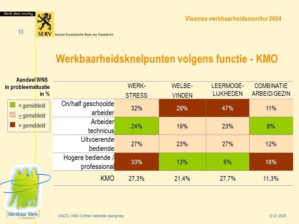 Vlaamse werkbaarheidsmonitor 2004 12-01-2005 10. UNIZO - KMO Contact nationale stuurgroep Werkbaarheidsknelpunten volgens functie - KMO WERK- STRESS W