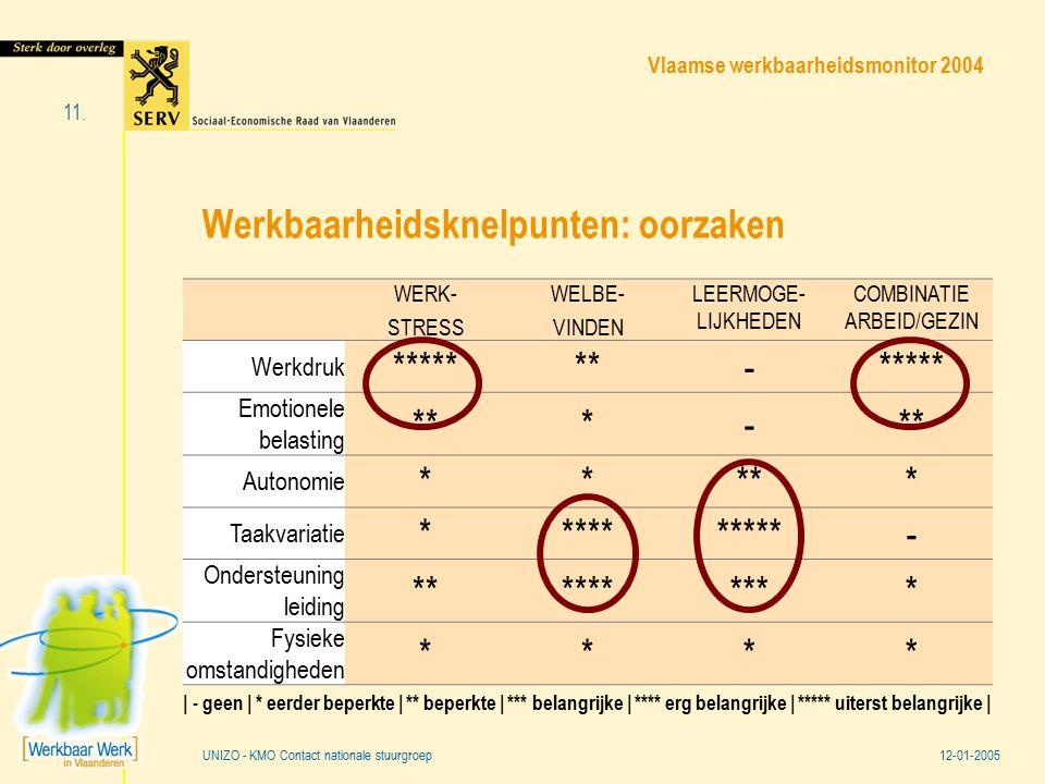 Vlaamse werkbaarheidsmonitor 2004 12-01-2005 11. UNIZO - KMO Contact nationale stuurgroep Werkbaarheidsknelpunten: oorzaken WERK- STRESS WELBE- VINDEN