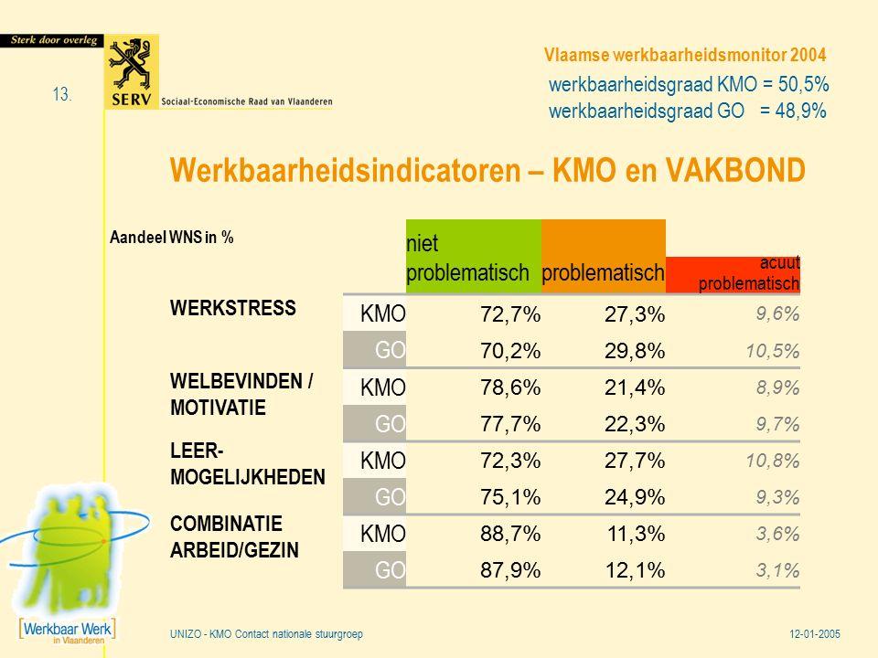 Vlaamse werkbaarheidsmonitor 2004 12-01-2005 13. UNIZO - KMO Contact nationale stuurgroep Werkbaarheidsindicatoren – KMO en VAKBOND niet problematisch