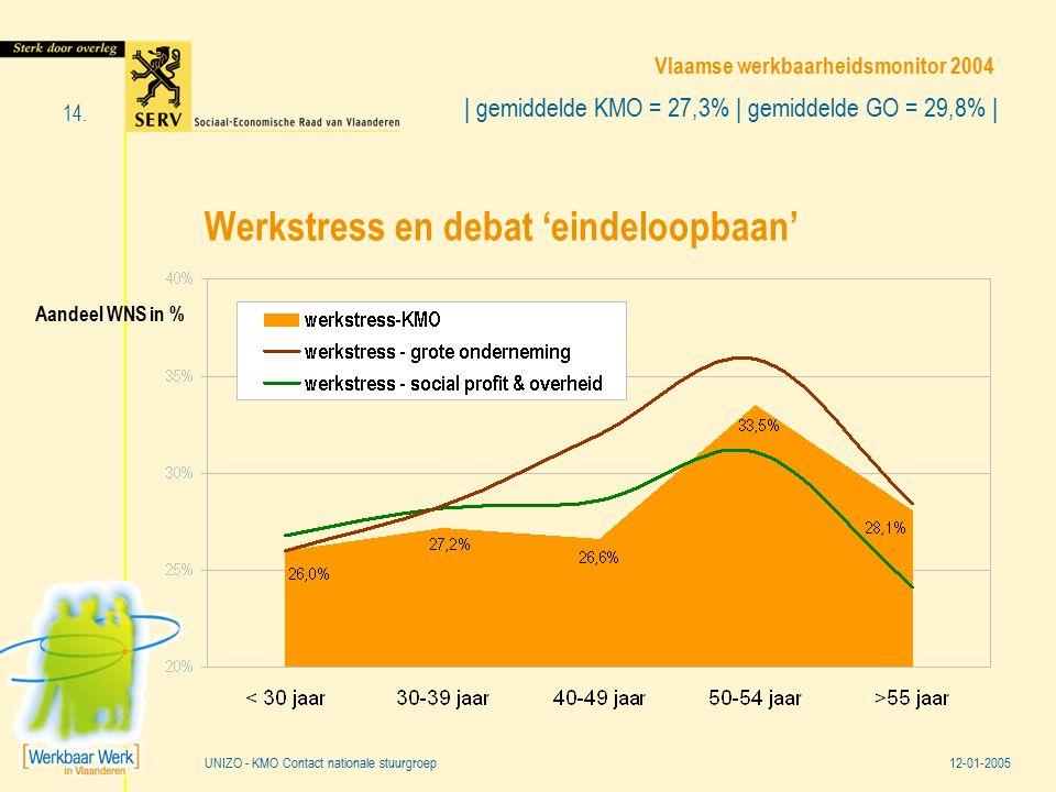 Vlaamse werkbaarheidsmonitor 2004 12-01-2005 14. UNIZO - KMO Contact nationale stuurgroep Werkstress en debat 'eindeloopbaan' Aandeel WNS in % | gemid