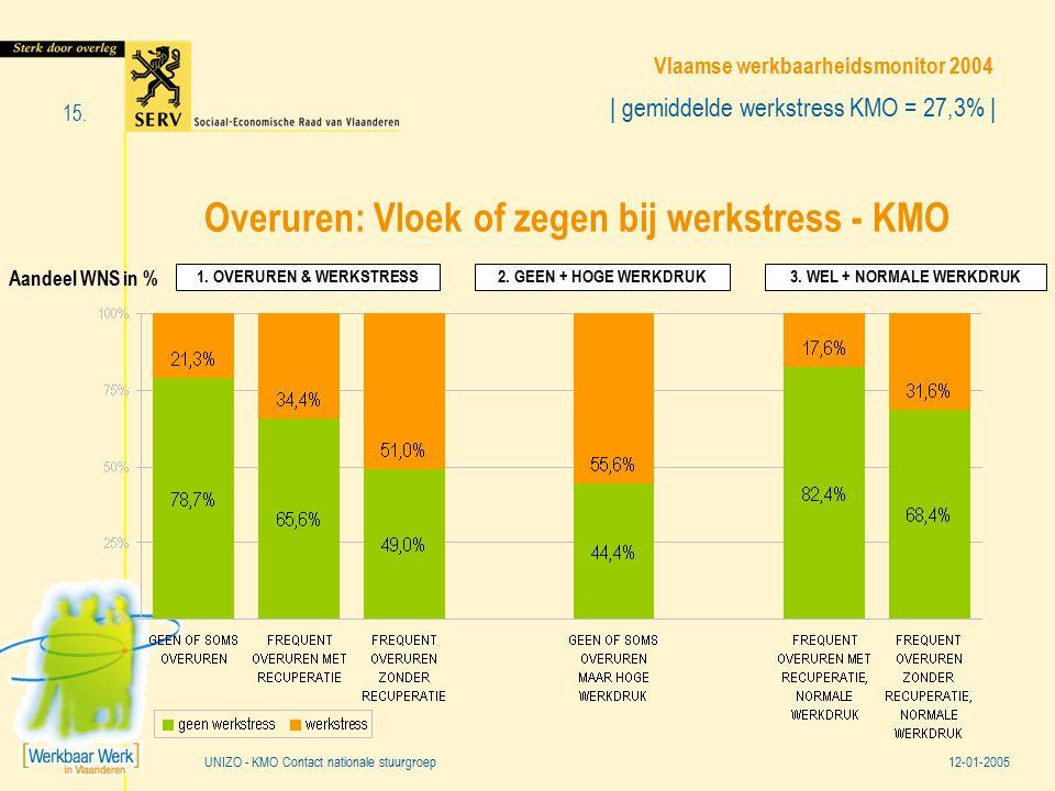 Vlaamse werkbaarheidsmonitor 2004 12-01-2005 15. UNIZO - KMO Contact nationale stuurgroep Overuren: Vloek of zegen bij werkstress - KMO 2. GEEN + HOGE