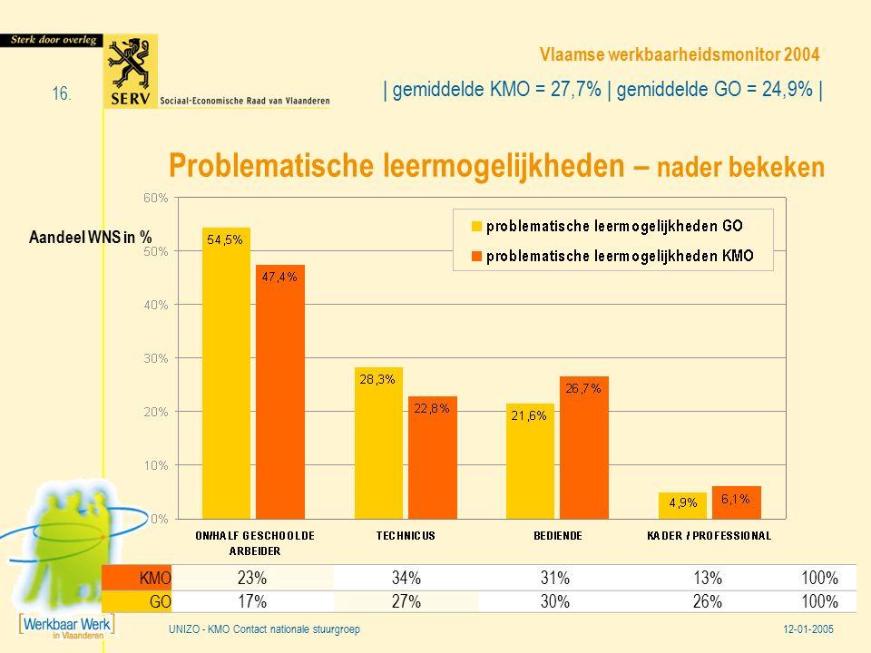 Vlaamse werkbaarheidsmonitor 2004 12-01-2005 16. UNIZO - KMO Contact nationale stuurgroep Problematische leermogelijkheden – nader bekeken Aandeel WNS