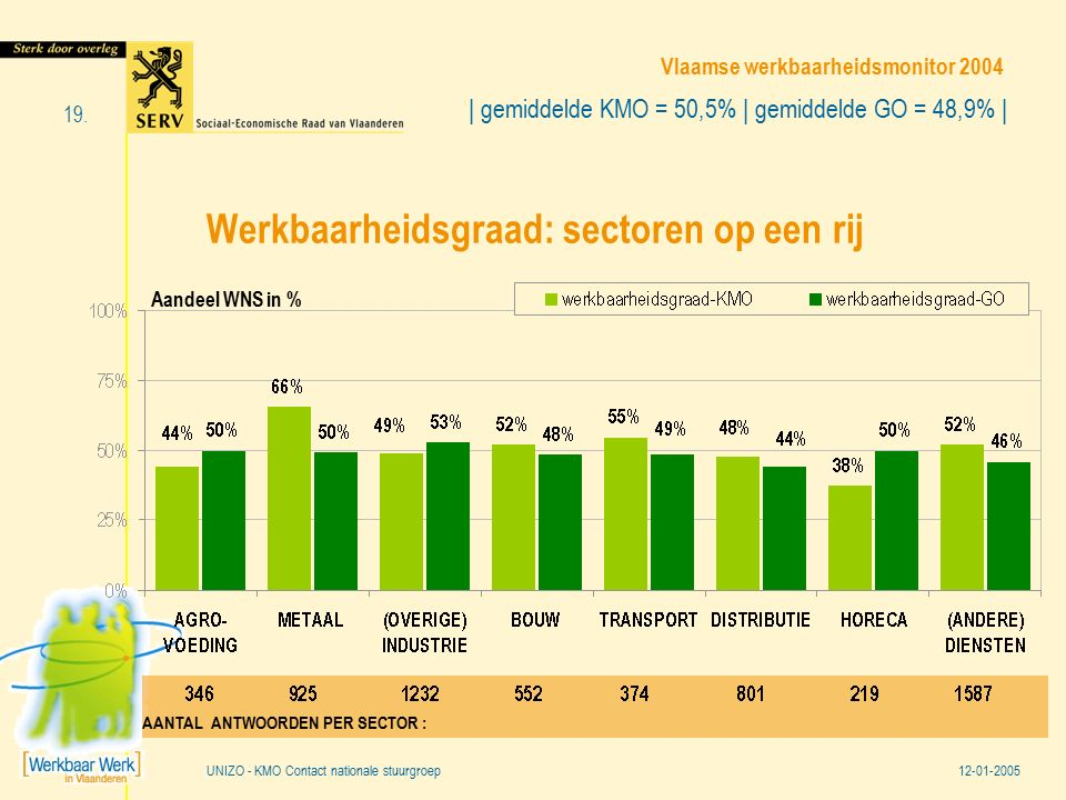 Vlaamse werkbaarheidsmonitor 2004 12-01-2005 19. UNIZO - KMO Contact nationale stuurgroep Werkbaarheidsgraad: sectoren op een rij | gemiddelde KMO = 5