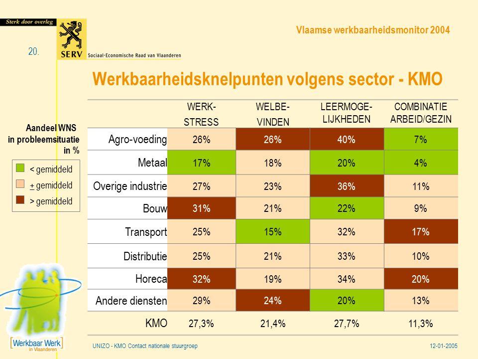 Vlaamse werkbaarheidsmonitor 2004 12-01-2005 20. UNIZO - KMO Contact nationale stuurgroep Werkbaarheidsknelpunten volgens sector - KMO WERK- STRESS WE