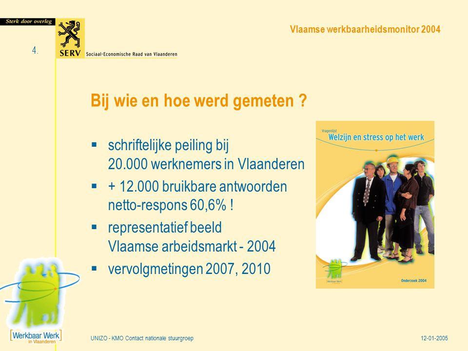 Vlaamse werkbaarheidsmonitor 2004 12-01-2005 4. UNIZO - KMO Contact nationale stuurgroep Bij wie en hoe werd gemeten ?  schriftelijke peiling bij 20.