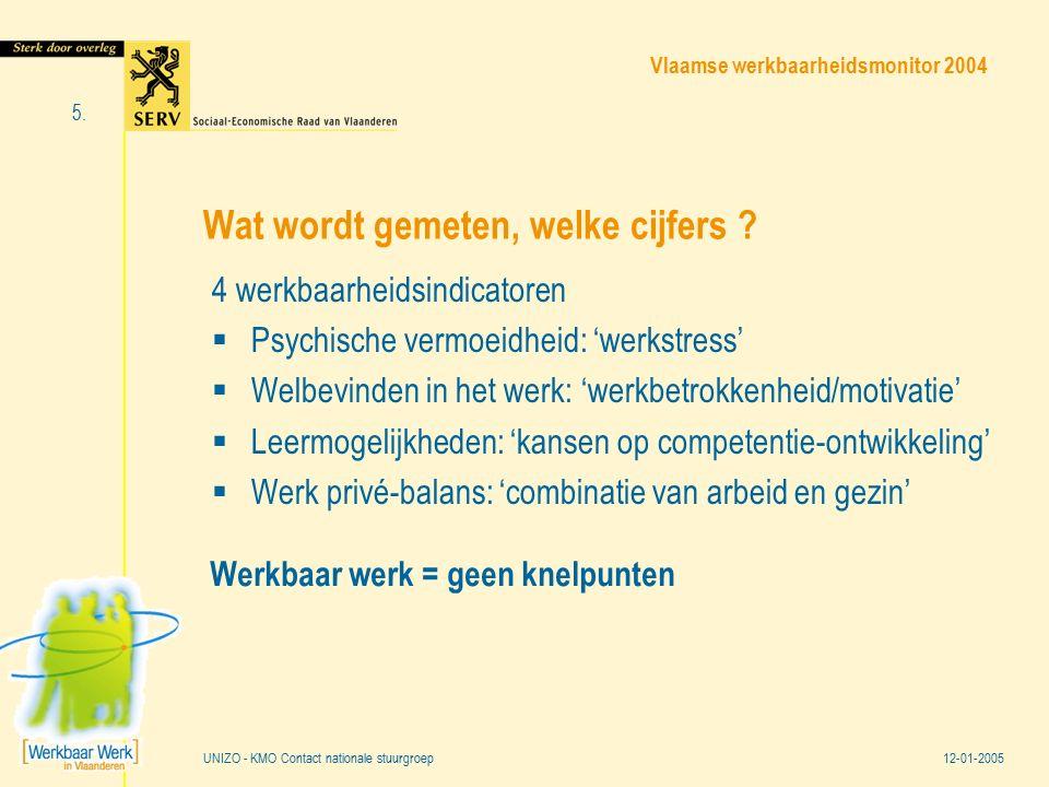 Vlaamse werkbaarheidsmonitor 2004 12-01-2005 5. UNIZO - KMO Contact nationale stuurgroep Wat wordt gemeten, welke cijfers ? 4 werkbaarheidsindicatoren