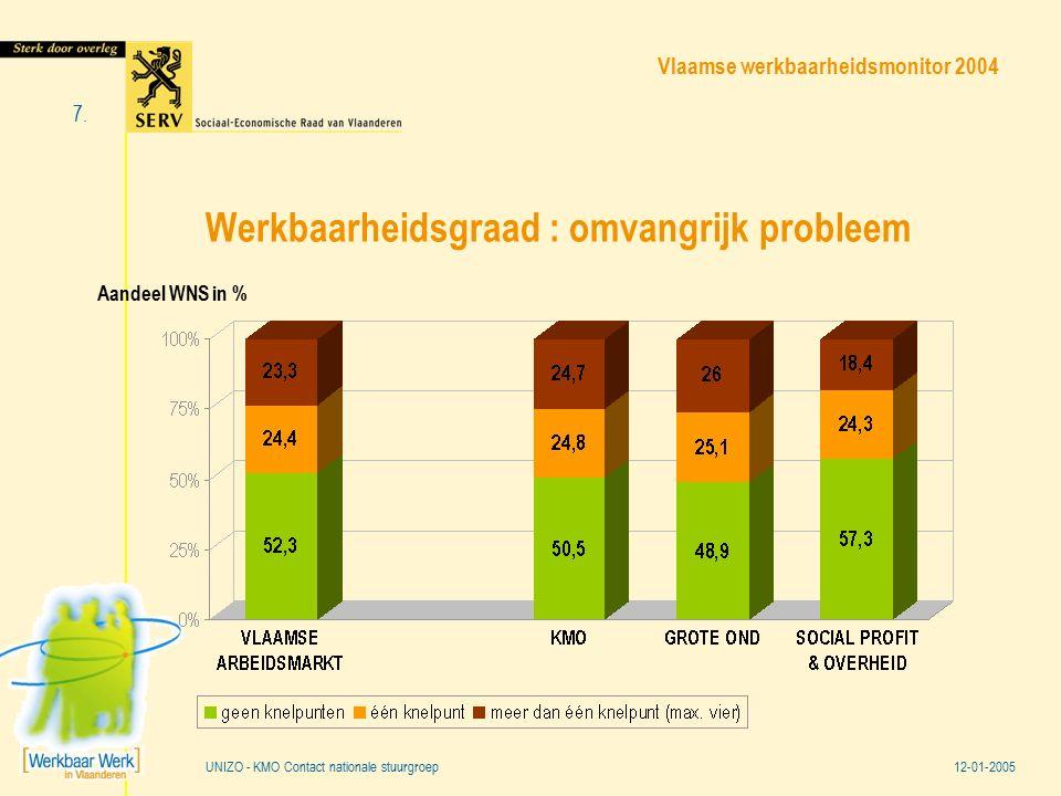 Vlaamse werkbaarheidsmonitor 2004 12-01-2005 7. UNIZO - KMO Contact nationale stuurgroep Werkbaarheidsgraad : omvangrijk probleem Aandeel WNS in %